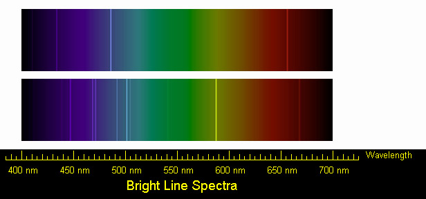 emission spectrum of hydrogen. spectrum of Hydrogen and